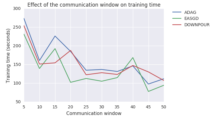 Influence of communication window on training time